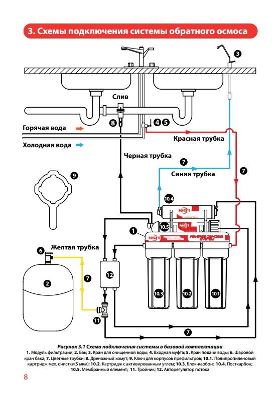 Схема сборки фильтра с обратным осмосом