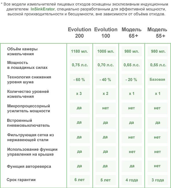 Таблица сравнения In-Sink-Erator
